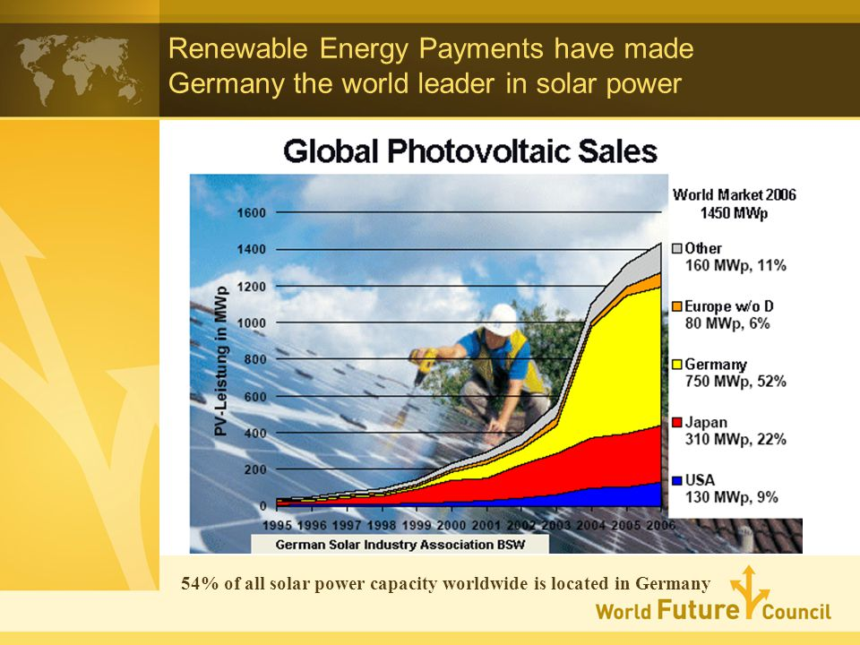 Renewable Energy Payments have made Germany the world leader in solar power 54% of all solar power capacity worldwide is located in Germany