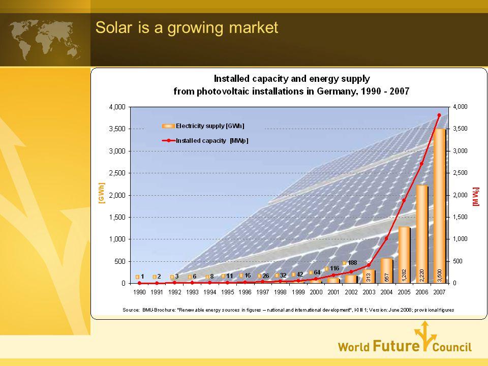 Solar is a growing market