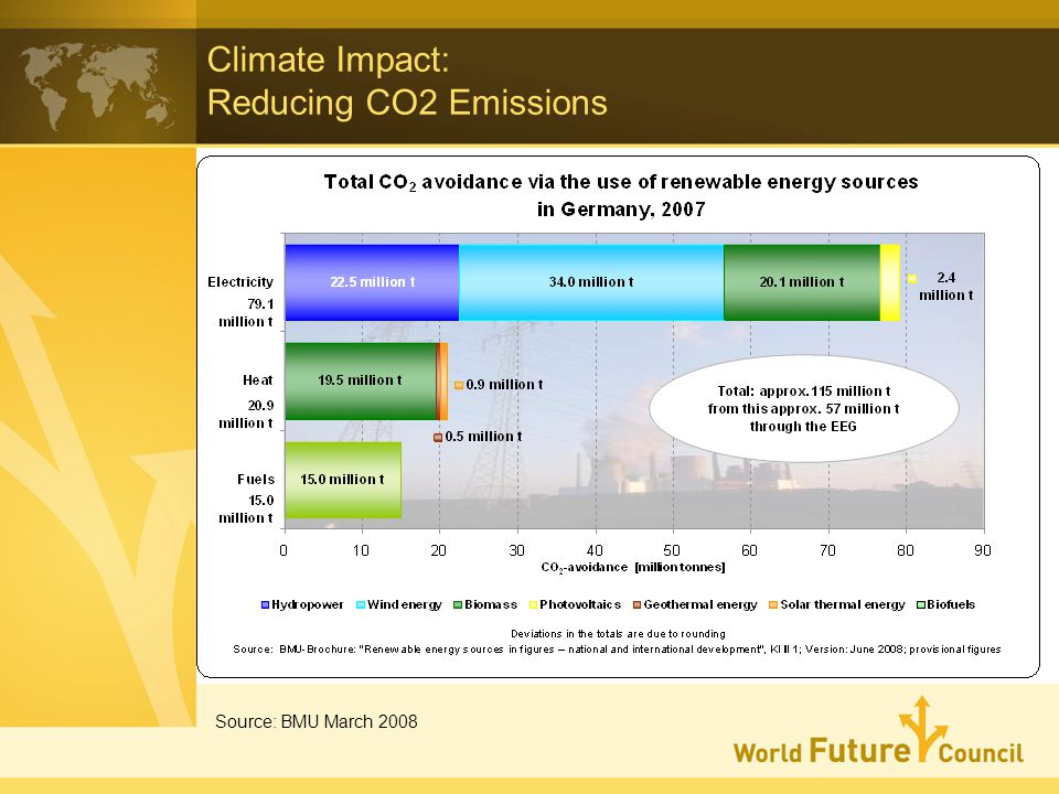 Climate Impact: Reducing CO2 Emissions Source: BMU March 2008