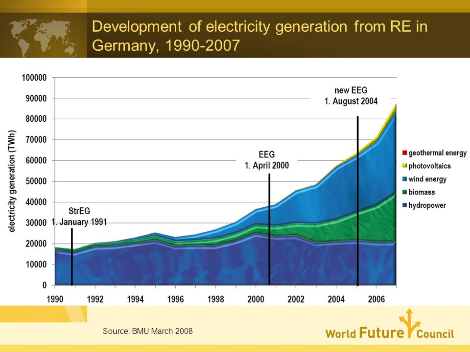 Development of electricity generation from RE in Germany, 1990-2007 Source: BMU March 2008