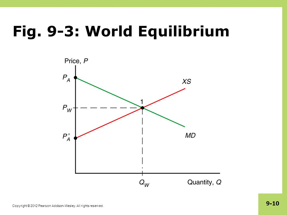 Copyright © 2012 Pearson Addison-Wesley. All rights reserved. 9-10 Fig. 9-3: World Equilibrium