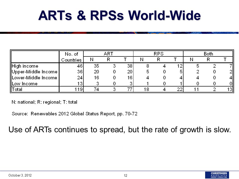 October 3, 2012 12 ARTs & RPSs World-Wide Use of ARTs continues to spread, but the rate of growth is slow.