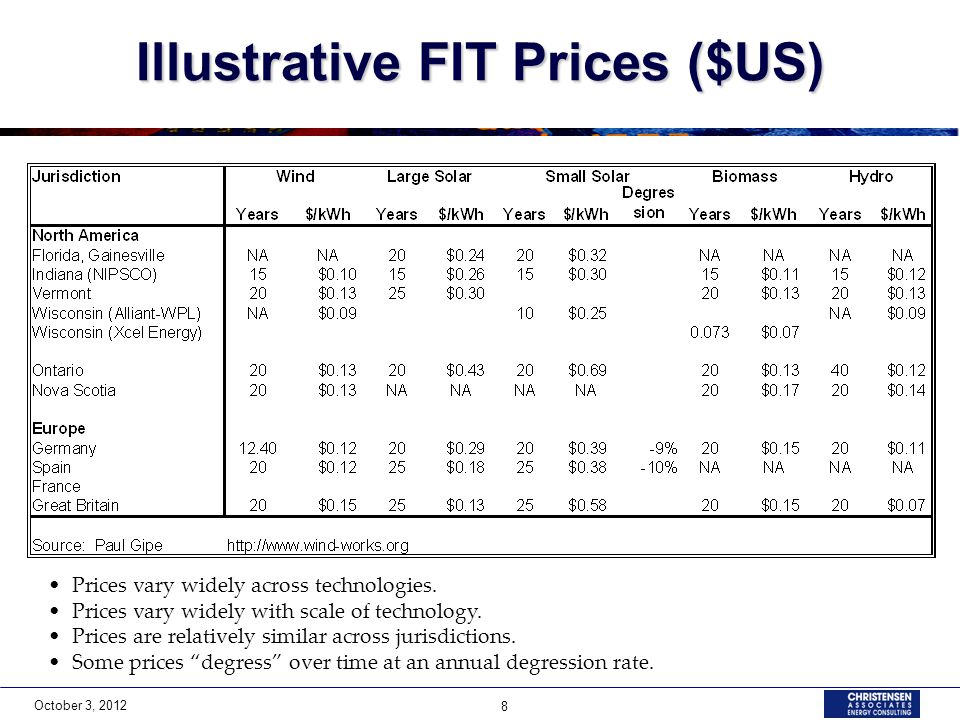October 3, 2012 8 Illustrative FIT Prices ($US) Prices vary widely across technologies.