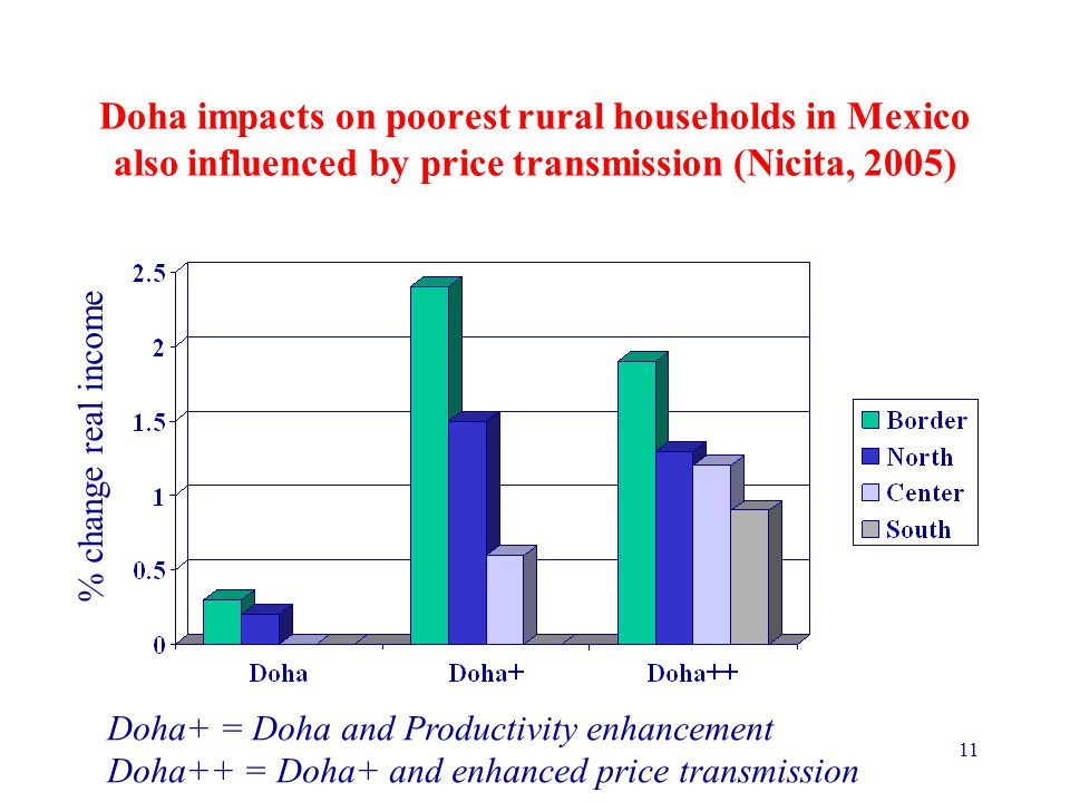 11 Doha impacts on poorest rural households in Mexico also influenced by price transmission (Nicita, 2005) Doha+ = Doha and Productivity enhancement Doha++ = Doha+ and enhanced price transmission % change real income