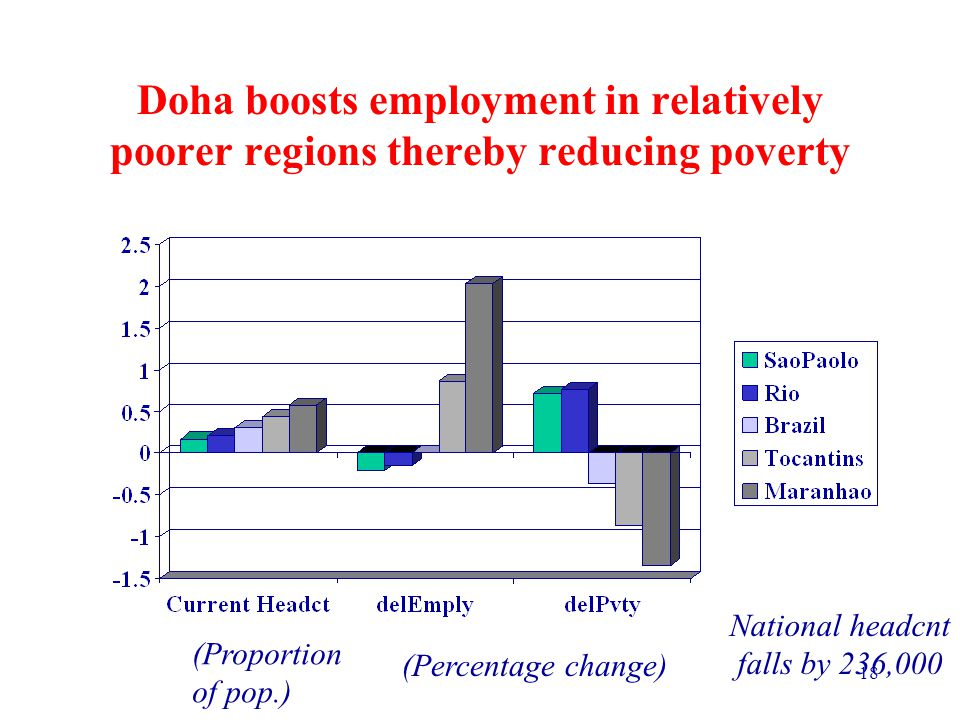 18 Doha boosts employment in relatively poorer regions thereby reducing poverty National headcnt falls by 236,000 (Proportion of pop.) (Percentage change)
