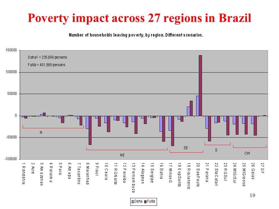 19 Poverty impact across 27 regions in Brazil