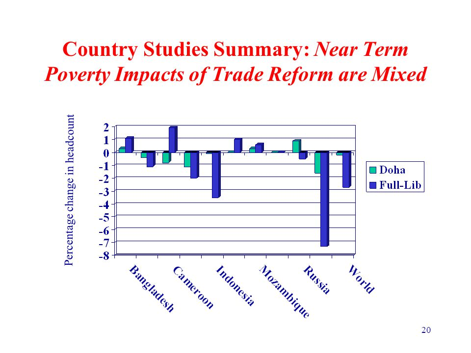 20 Country Studies Summary: Near Term Poverty Impacts of Trade Reform are Mixed Percentage change in headcount