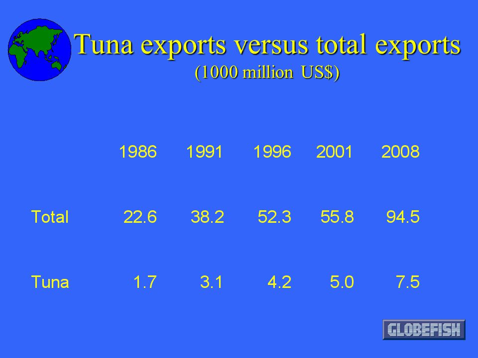 Tuna exports versus total exports (1000 million US$)
