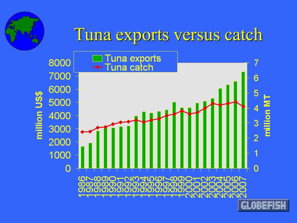 Tuna exports versus catch