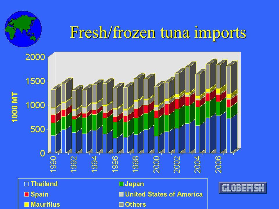 Fresh/frozen tuna imports