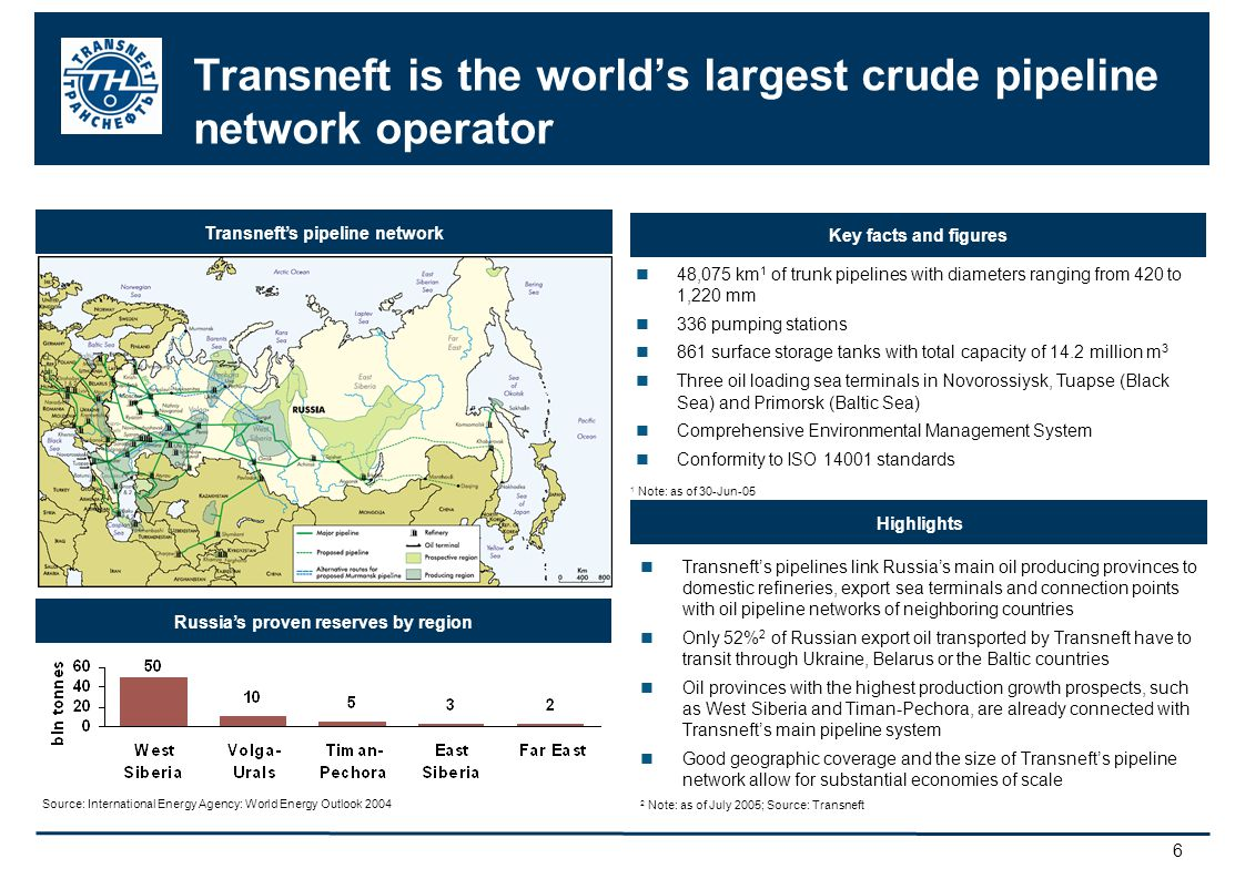 6 Transneft is the worlds largest crude pipeline network operator Transnefts pipelines link Russias main oil producing provinces to domestic refineries, export sea terminals and connection points with oil pipeline networks of neighboring countries Only 52% 2 of Russian export oil transported by Transneft have to transit through Ukraine, Belarus or the Baltic countries Oil provinces with the highest production growth prospects, such as West Siberia and Timan-Pechora, are already connected with Transnefts main pipeline system Good geographic coverage and the size of Transnefts pipeline network allow for substantial economies of scale 2 Note: as of July 2005; Source: Transneft Transnefts pipeline network Highlights 48,075 km 1 of trunk pipelines with diameters ranging from 420 to 1,220 mm 336 pumping stations 861 surface storage tanks with total capacity of 14.2 million m 3 Three oil loading sea terminals in Novorossiysk, Tuapse (Black Sea) and Primorsk (Baltic Sea) Comprehensive Environmental Management System Conformity to ISO 14001 standards Key facts and figures Russias proven reserves by region 1 Note: as of 30-Jun-05 Source: International Energy Agency: World Energy Outlook 2004