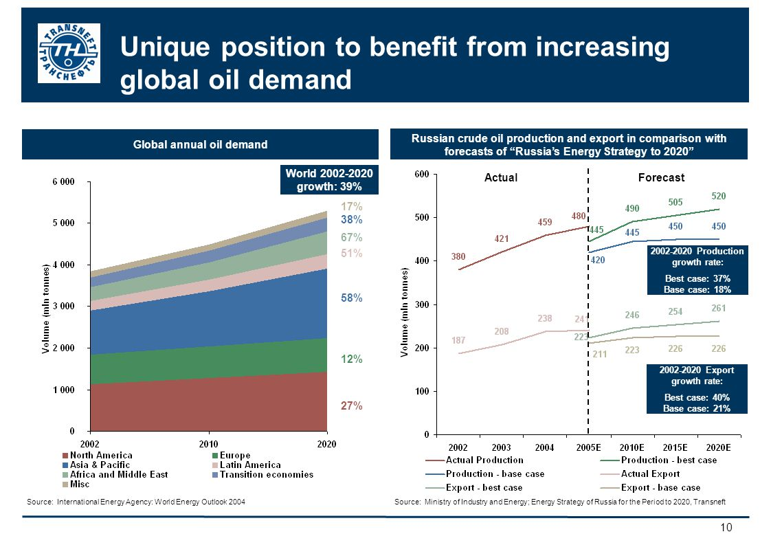 10 Russian crude oil production and export in comparison with forecasts of Russias Energy Strategy to 2020 Unique position to benefit from increasing global oil demand ActualForecast 2002-2020 Production growth rate: Best case: 37% Base case: 18% 2002-2020 Export growth rate: Best case: 40% Base case: 21% Source: Ministry of Industry and Energy; Energy Strategy of Russia for the Period to 2020, Transneft World 2002-2020 growth: 39% Global annual oil demand 27% 12% 58% 51% 67% 38% 17% Source: International Energy Agency: World Energy Outlook 2004