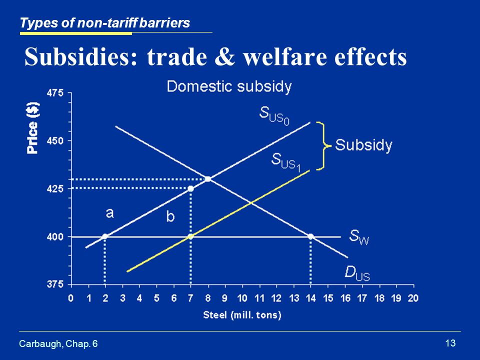 Carbaugh, Chap. 6 13 Subsidies: trade & welfare effects Types of non-tariff barriers