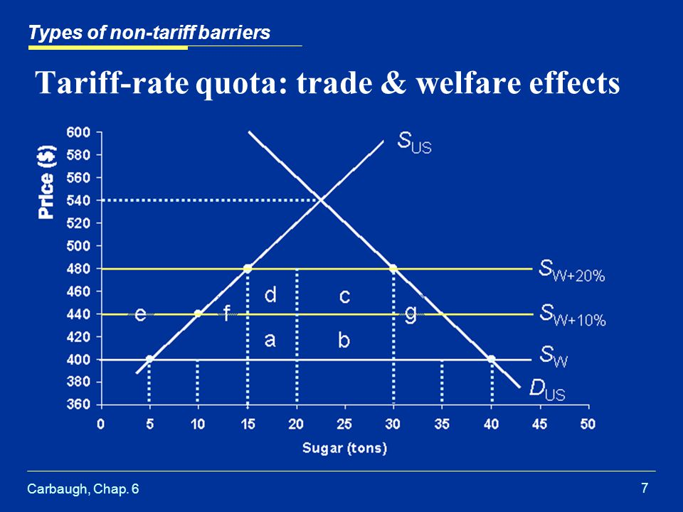 Carbaugh, Chap. 6 7 Tariff-rate quota: trade & welfare effects Types of non-tariff barriers