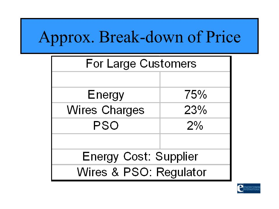 Approx. Break-down of Price