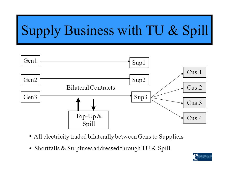 Supply Business with TU & Spill Gen2 Gen3 Gen1 Sup1 Sup2 Sup3 Bilateral Contracts All electricity traded bilaterally between Gens to Suppliers Shortfa