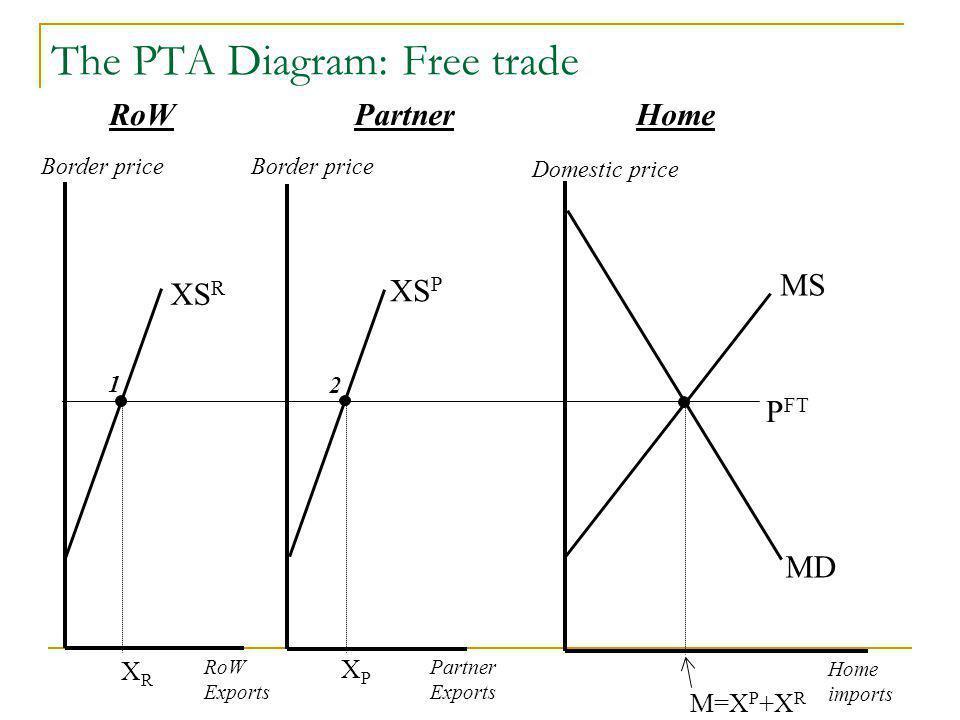 The PTA Diagram: Free trade Domestic price Home imports MD P FT RoW Exports Partner Exports XS P XS R MS M=X P +X R PartnerHomeRoW Border price 2 1 XPXP XRXR