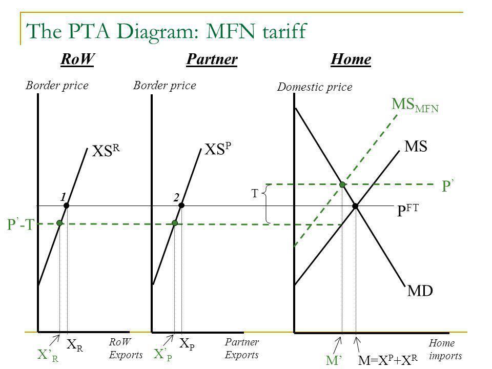 The PTA Diagram: MFN tariff Domestic price Home imports MD P FT RoW Exports Partner Exports XS P XS R MS MS MFN P MM=X P +X R PartnerHomeRoW Border price T P -T 2 1 XRXR X P XPXP XRXR