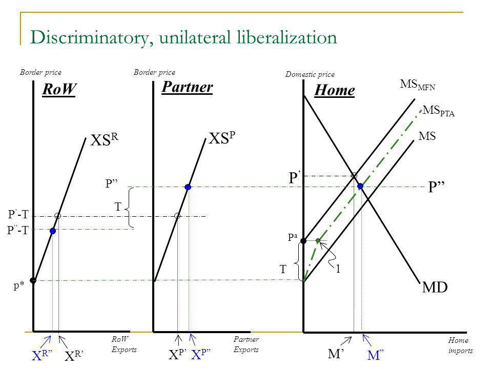 Discriminatory, unilateral liberalization Domestic price Home imports MD RoW Exports Partner Exports XS P XS R MS MS MFN M Partner Home RoW Border price MS PTA 1 PaPa P T T P P P -T XRXR XRXR XPXP XPXP M p*
