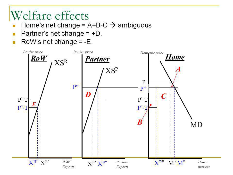 Welfare effects Homes net change = A+B-C ambiguous Partners net change = +D.
