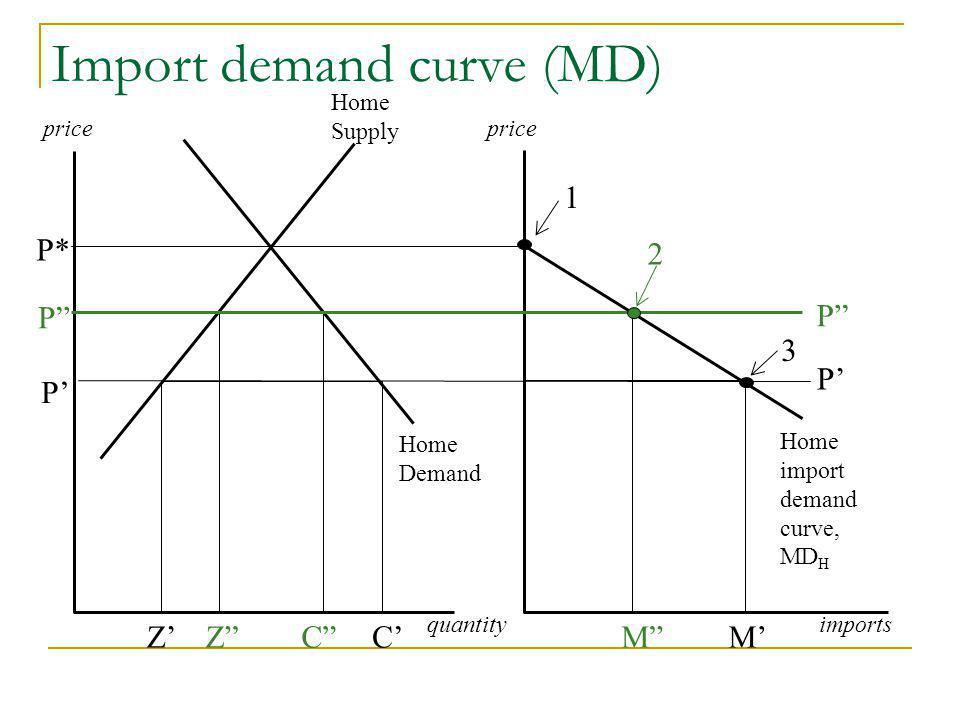 Import demand curve (MD) price Home Supply P* P P ZC quantityimports ZC Home Demand Home import demand curve, MD H P P MM 1 2 3