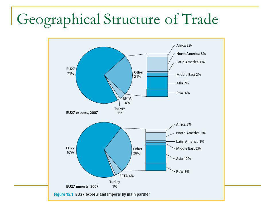 Geographical Structure of Trade