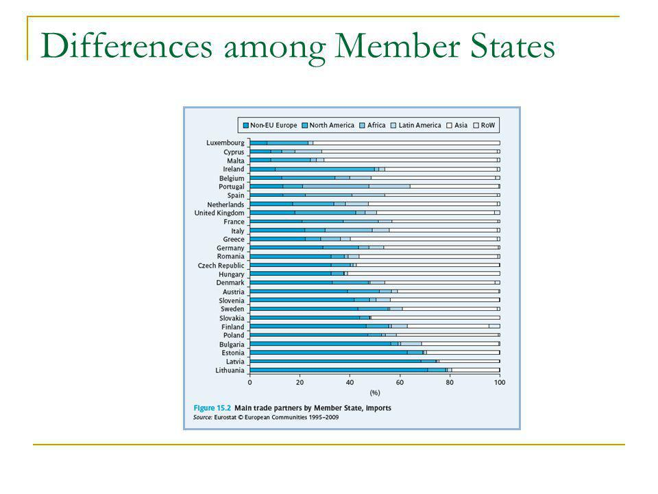 Differences among Member States