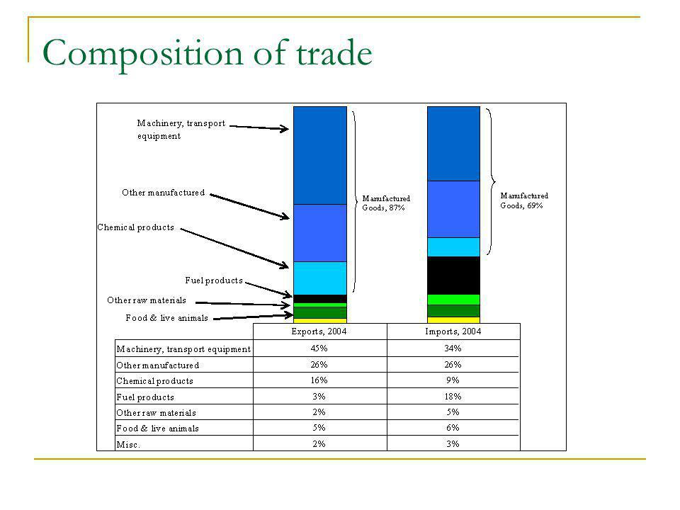 Composition of trade