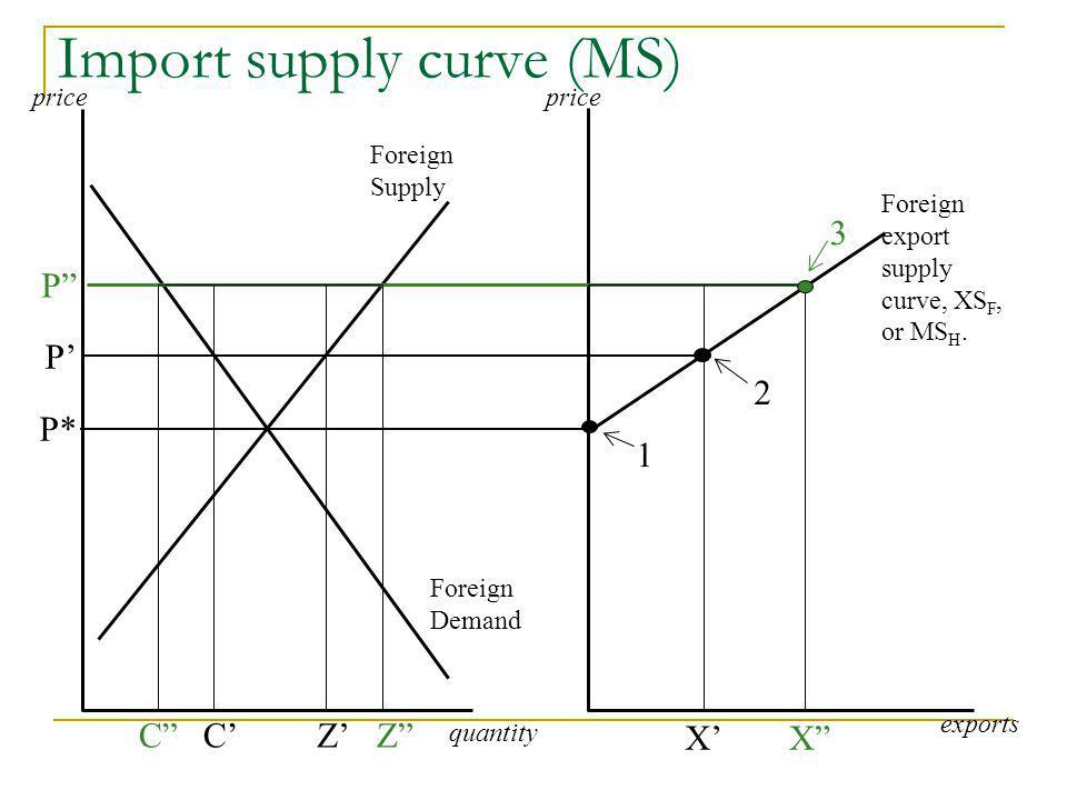 Import supply curve (MS) P* P P C quantity exports C XX price Foreign export supply curve, XS F, or MS H.
