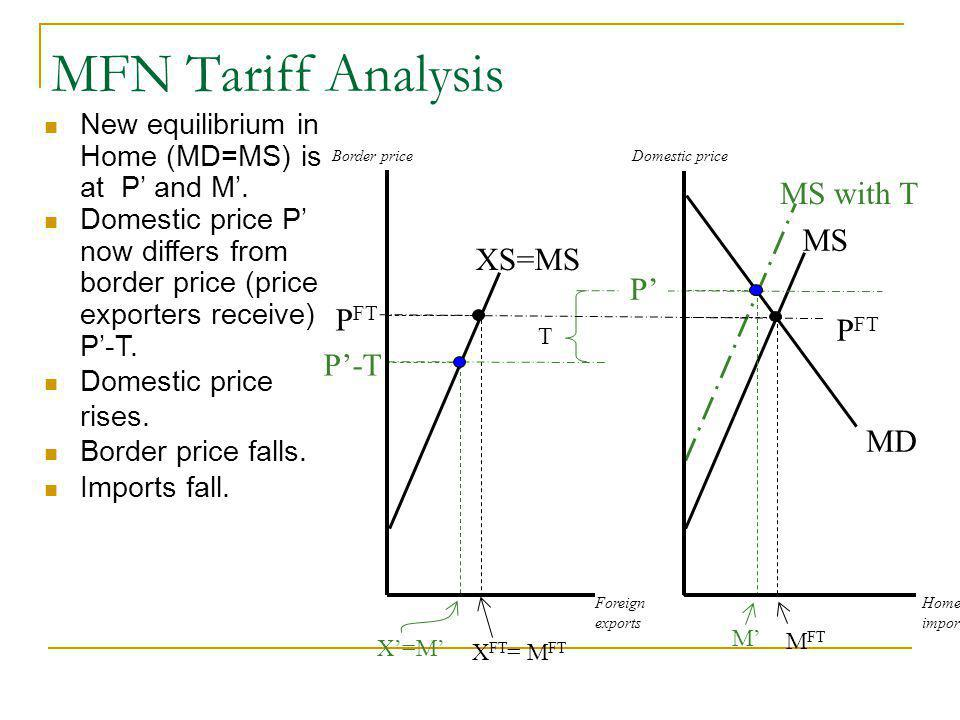 MFN Tariff Analysis New equilibrium in Home (MD=MS) is at P and M.