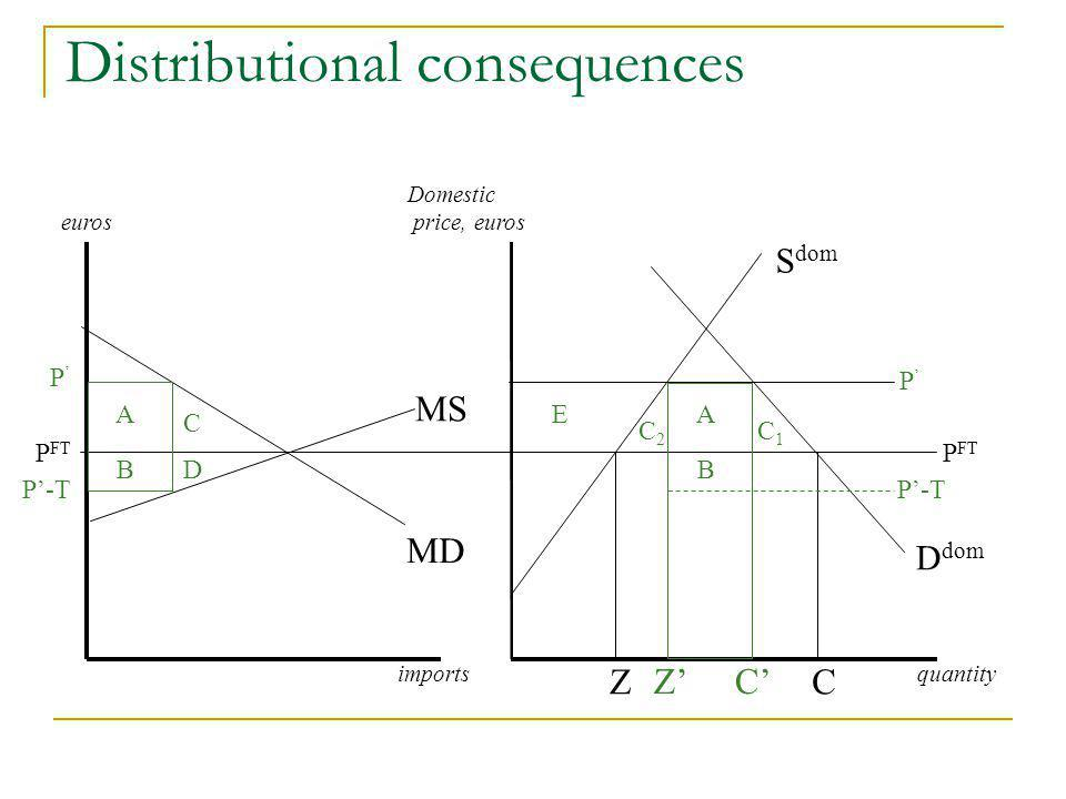 Distributional consequences euros importsquantity MS MD C Domestic price, euros S dom D dom P FT Z P P-T P CZ A C BDB E C2C2 A C1C1