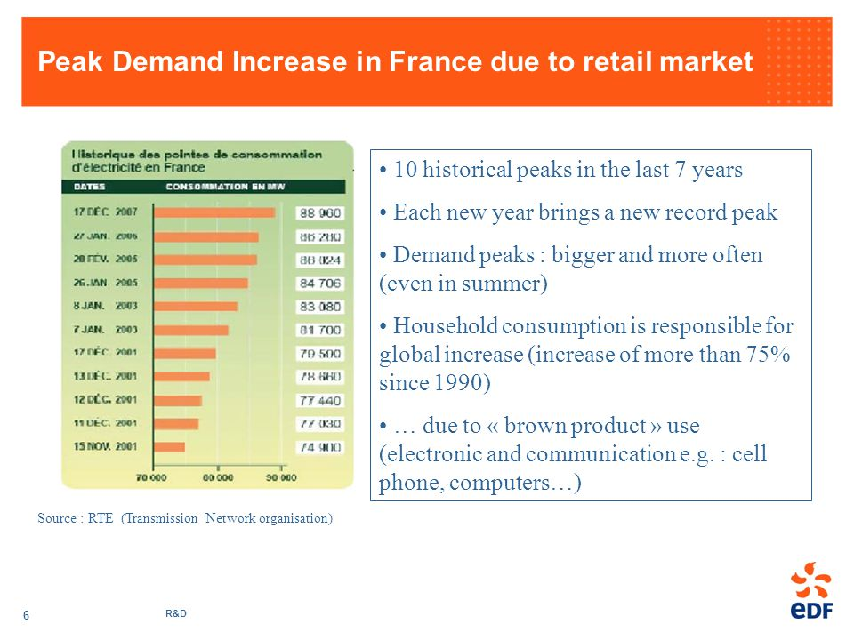 R&D 6 Peak Demand Increase in France due to retail market 10 historical peaks in the last 7 years Each new year brings a new record peak Demand peaks : bigger and more often (even in summer) Household consumption is responsible for global increase (increase of more than 75% since 1990) … due to « brown product » use (electronic and communication e.g.