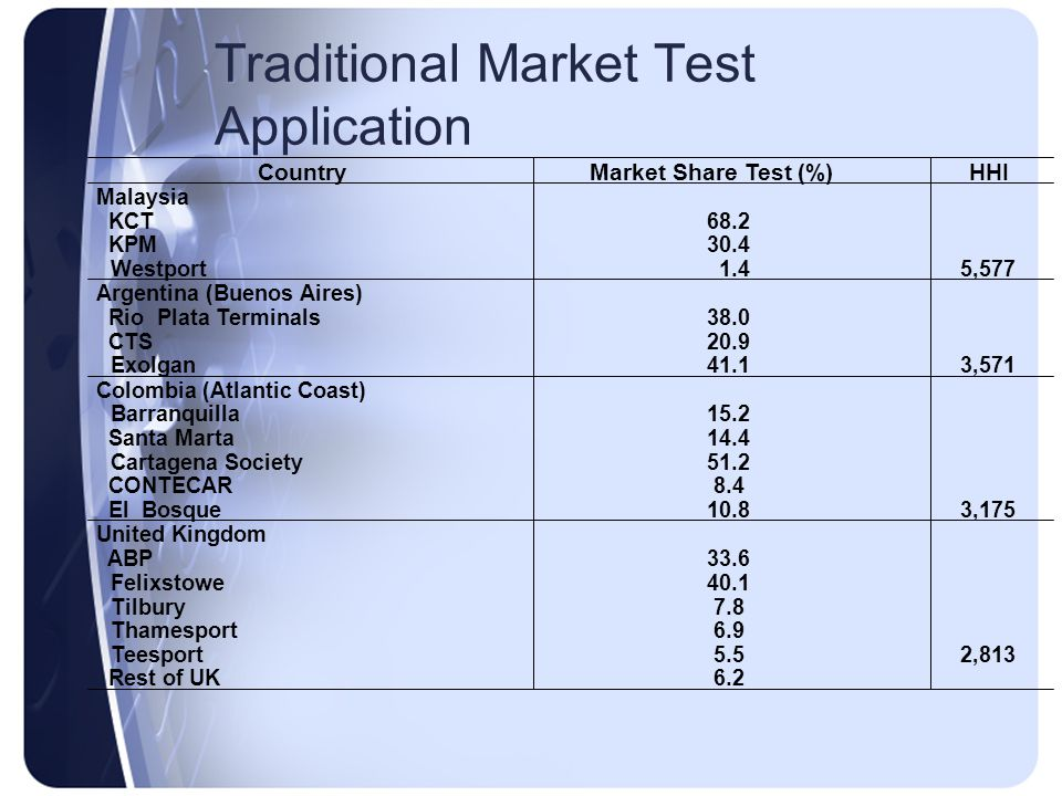 Traditional Market Test Application