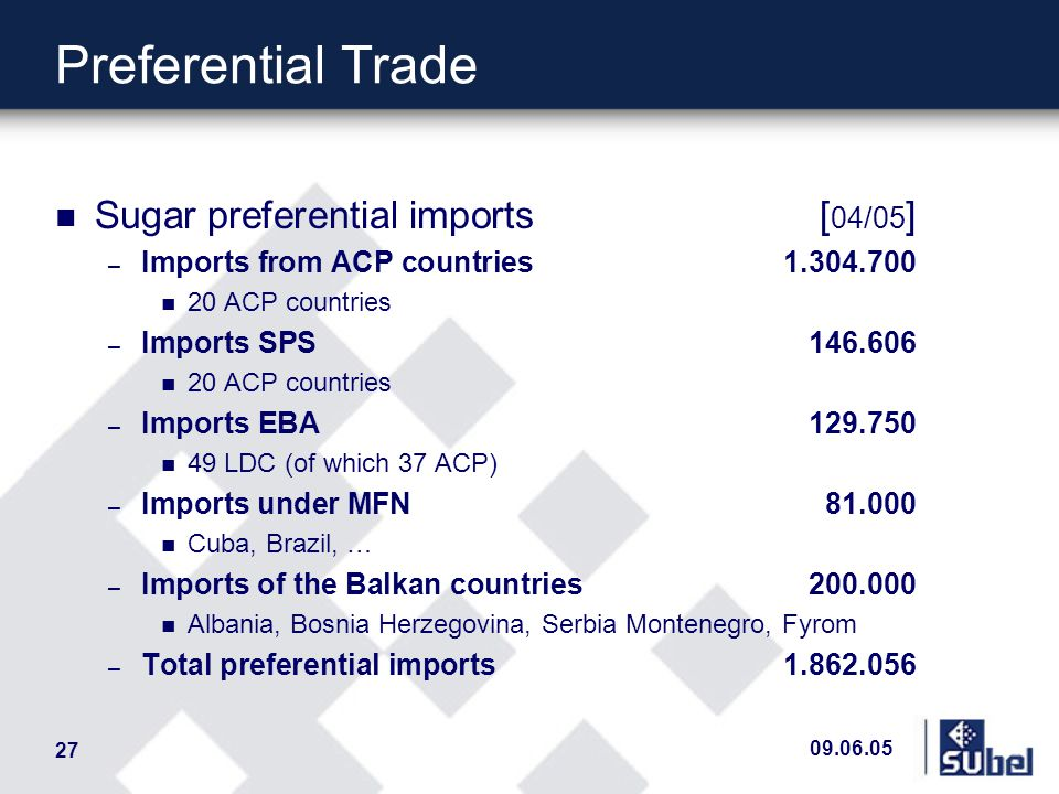 09.06.05 27 Preferential Trade n Sugar preferential imports [ 04/05 ] – Imports from ACP countries1.304.700 n 20 ACP countries – Imports SPS146.606 n 20 ACP countries – Imports EBA129.750 n 49 LDC (of which 37 ACP) – Imports under MFN81.000 n Cuba, Brazil, … – Imports of the Balkan countries200.000 n Albania, Bosnia Herzegovina, Serbia Montenegro, Fyrom – Total preferential imports1.862.056