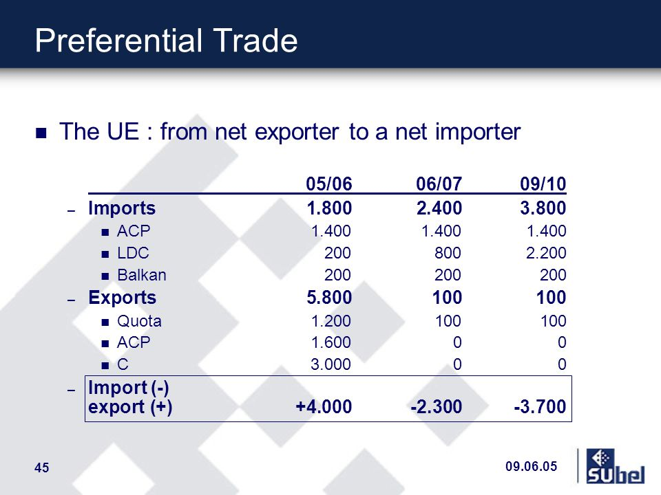 09.06.05 45 Preferential Trade n The UE : from net exporter to a net importer 05/0606/0709/10 – Imports 1.800 2.4003.800 n ACP1.4001.4001.400 n LDC2008002.200 n Balkan200200200 – Exports 5.800100100 n Quota1.200100100 n ACP1.60000 n C3.00000 – Import (-) export (+)+4.000-2.300-3.700