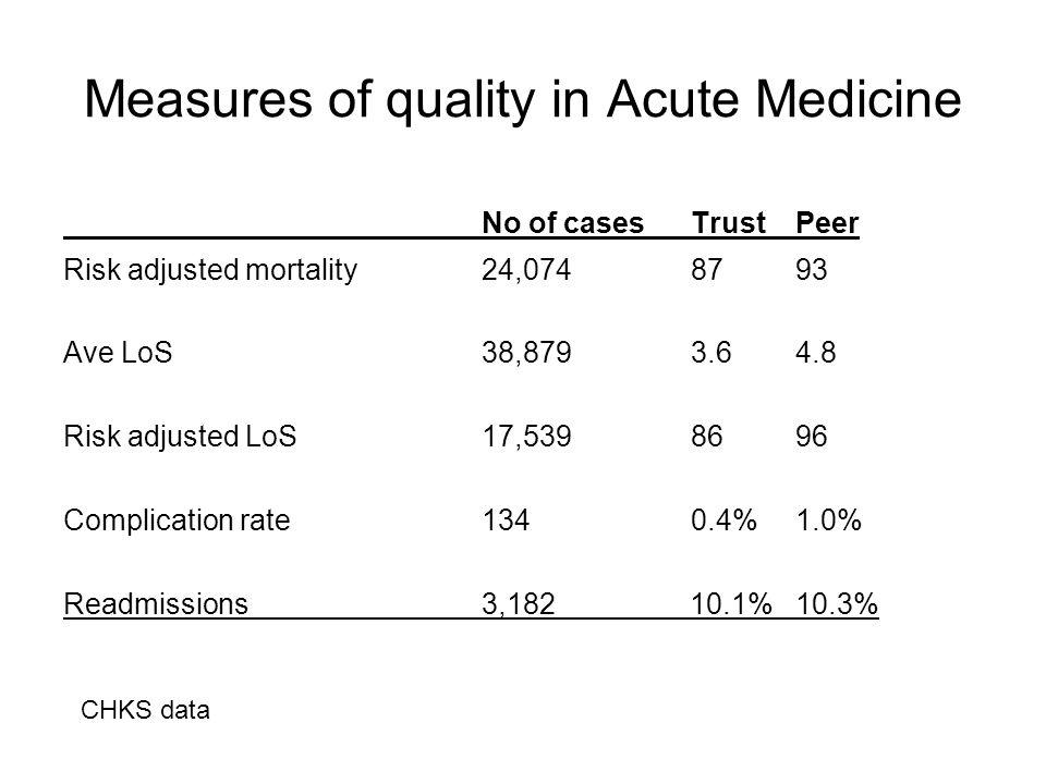 Measures of quality in Acute Medicine No of casesTrustPeer Risk adjusted mortality24,0748793 Ave LoS38,8793.64.8 Risk adjusted LoS17,5398696 Complicat