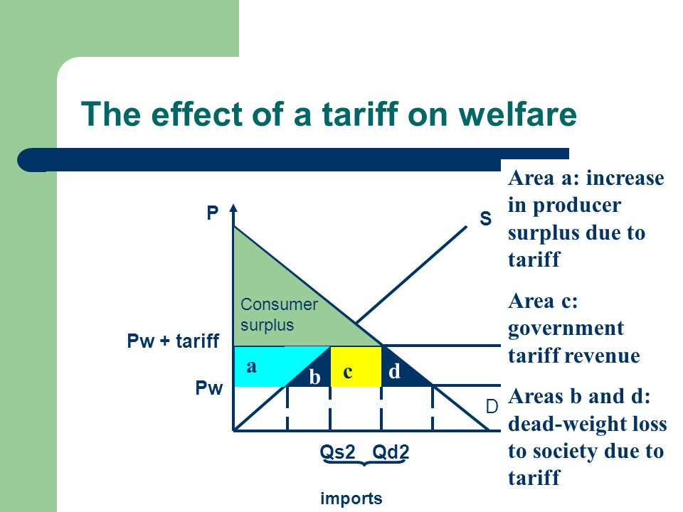The effect of a tariff on welfare Q P D S SwPw Pw + tariff Qd2Qs2 imports Consumer surplus While producers and the government gain from the tariff, their combined gain is smaller than the loss to the consumer.