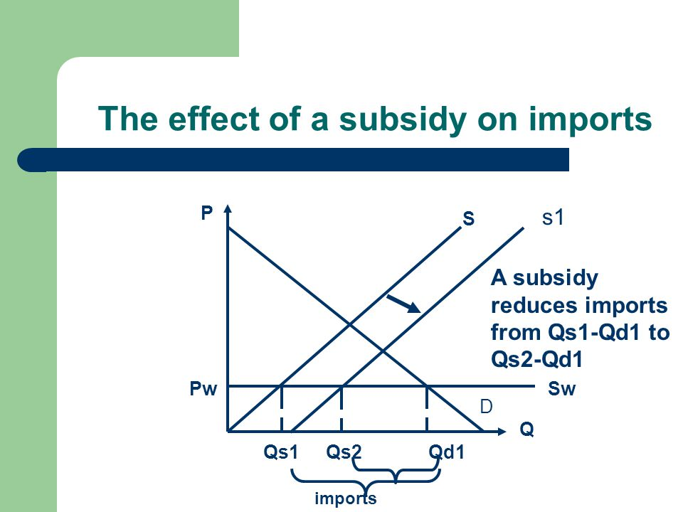 The effect of a subsidy on imports Q P D S SwPw Qd1Qs1Qs2 imports A subsidy reduces imports from Qs1-Qd1 to Qs2-Qd1 s1