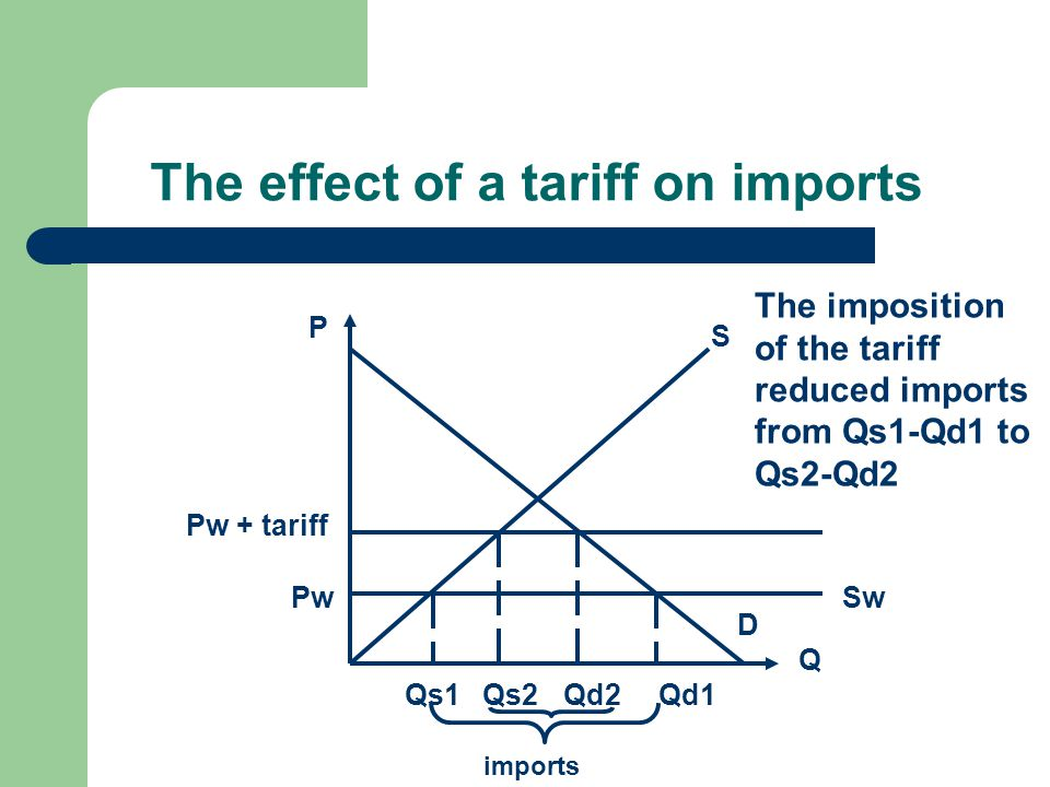 The effect of a tariff on imports Q P D S SwPw Qd1Qs1 Pw + tariff Qd2Qs2 imports The imposition of the tariff reduced imports from Qs1-Qd1 to Qs2-Qd2