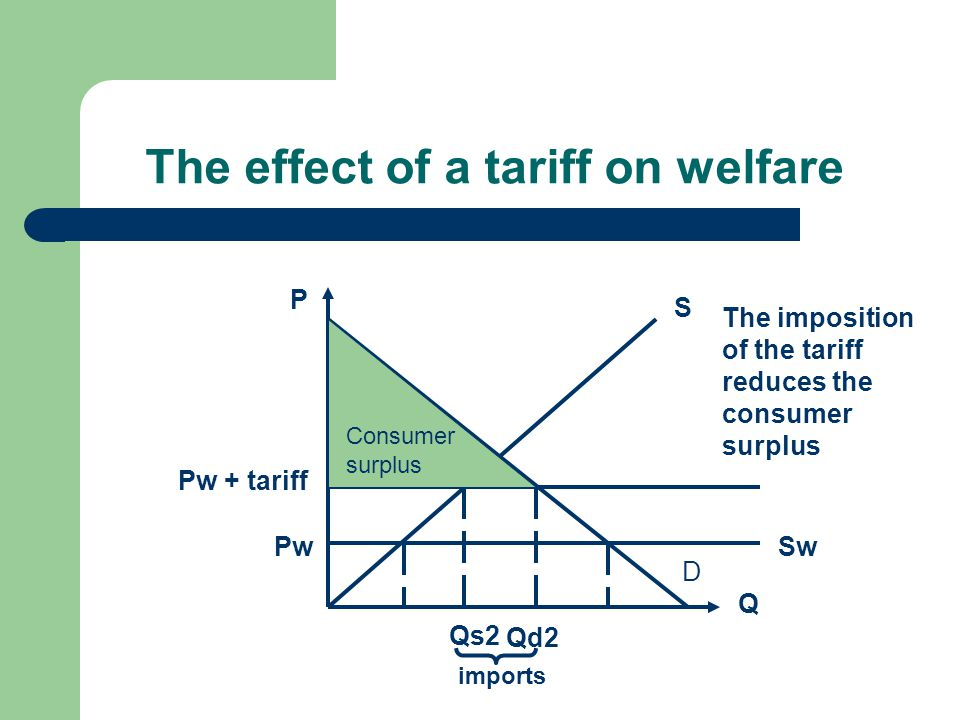 The effect of a tariff on welfare Q P D S SwPw Pw + tariff Qd2 Qs2 imports Consumer surplus The imposition of the tariff reduces the consumer surplus