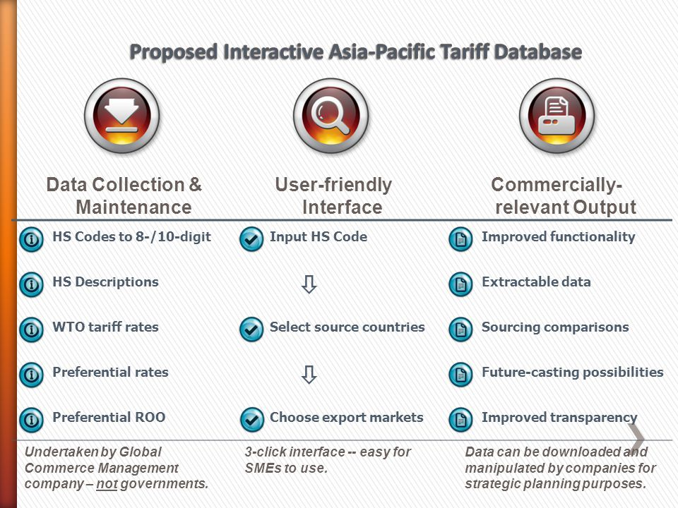 HS Codes to 8-/10-digit HS Descriptions WTO tariff rates Preferential rates Preferential ROO Data Collection & Maintenance User-friendly Interface Commercially- relevant Output Undertaken by Global Commerce Management company – not governments.
