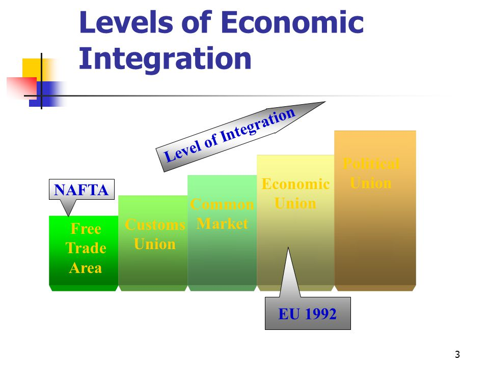 3 Levels of Economic Integration Free Trade Area Customs Union Common Market Economic Union Political Union Level of Integration NAFTA EU 1992