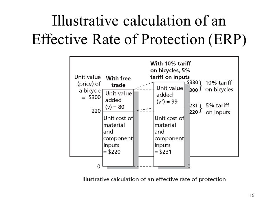 16 Illustrative calculation of an Effective Rate of Protection (ERP)