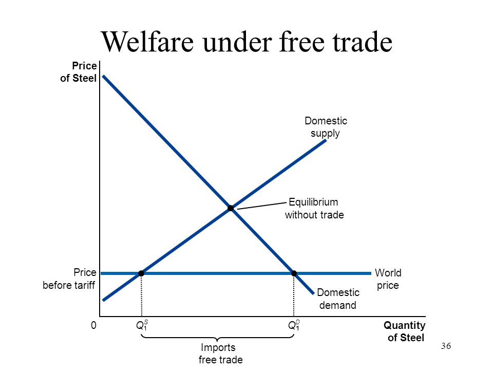 36 Price of Steel 0 Quantity of Steel Domestic supply Domestic demand Imports free trade Equilibrium without trade Price before tariff World price Q S