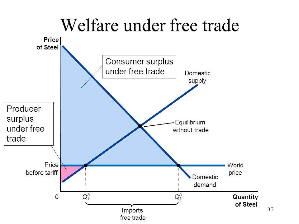 37 Price of Steel 0 Quantity of Steel Domestic supply Domestic demand Imports free trade Equilibrium without trade Price before tariff World price Q S
