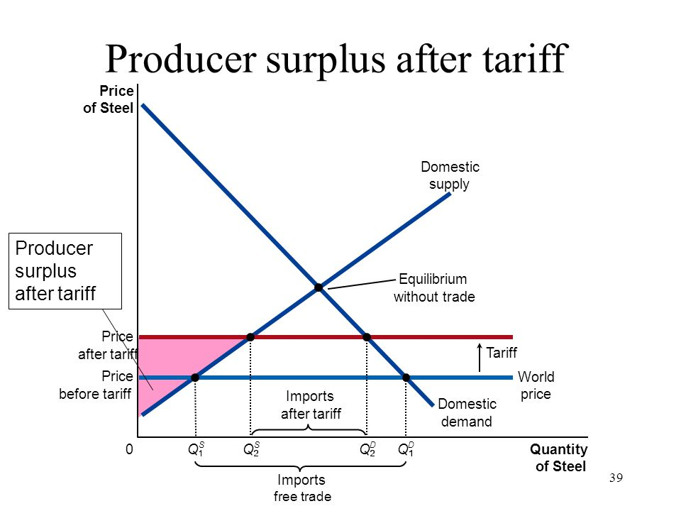 39 Price of Steel 0 Quantity of Steel Domestic supply Domestic demand Price after tariff Tariff Imports free trade Equilibrium without trade Price bef