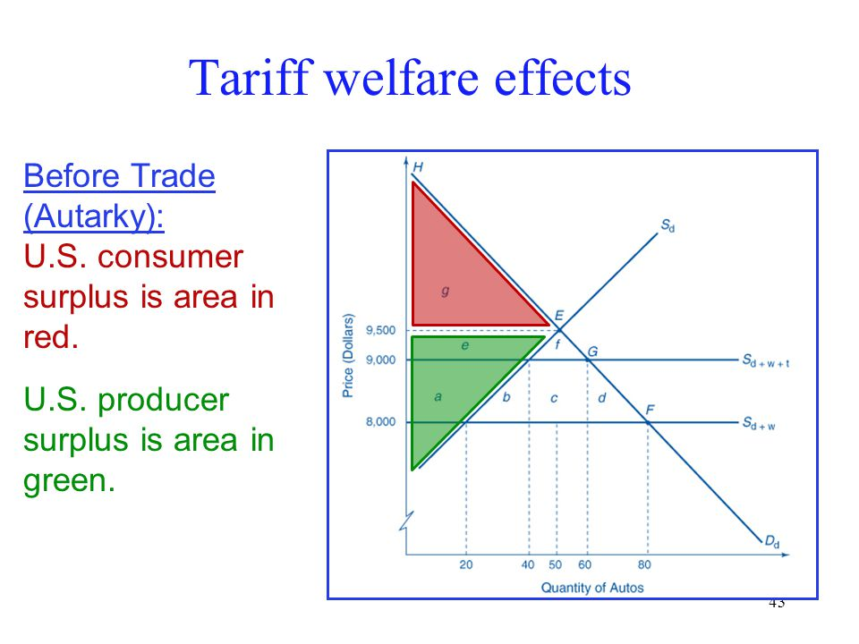 43 Tariff welfare effects Before Trade (Autarky): U.S. consumer surplus is area in red. U.S. producer surplus is area in green.