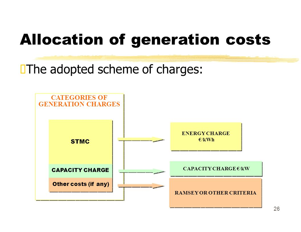 Allocation of generation costs The adopted scheme of charges: CATEGORIES OF GENERATION CHARGES ENERGY CHARGE /kWh STMC CAPACITY CHARGE /kW CAPACITY CHARGE Other costs (if any) RAMSEY OR OTHER CRITERIA 26