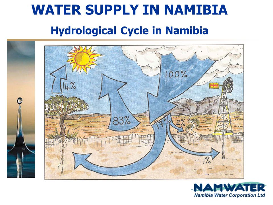 WATER SUPPLY IN NAMIBIA Hydrological Cycle in Namibia