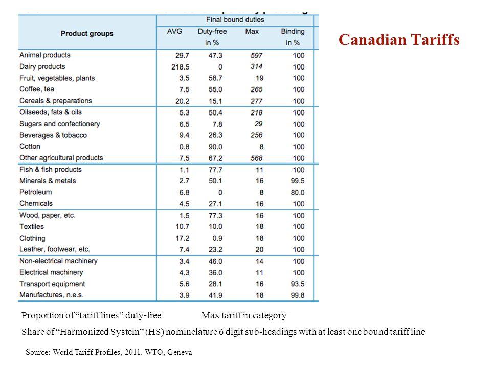 Canadian Tariffs Source: World Tariff Profiles, 2011. WTO, Geneva Proportion of tariff lines duty-freeMax tariff in category Share of Harmonized Syste